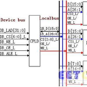 LocaI Bus
